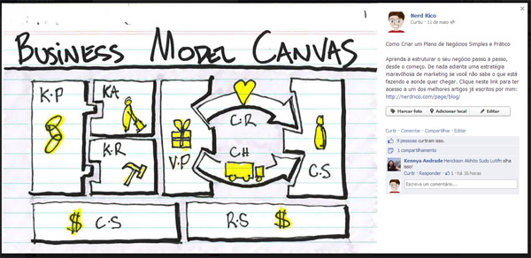 Postagem sobre Bussiness Model Canvas